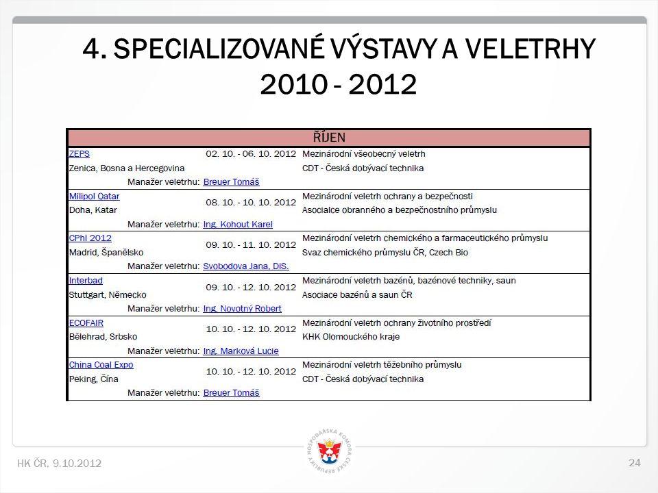 24 HK ČR, 9.10.2012
