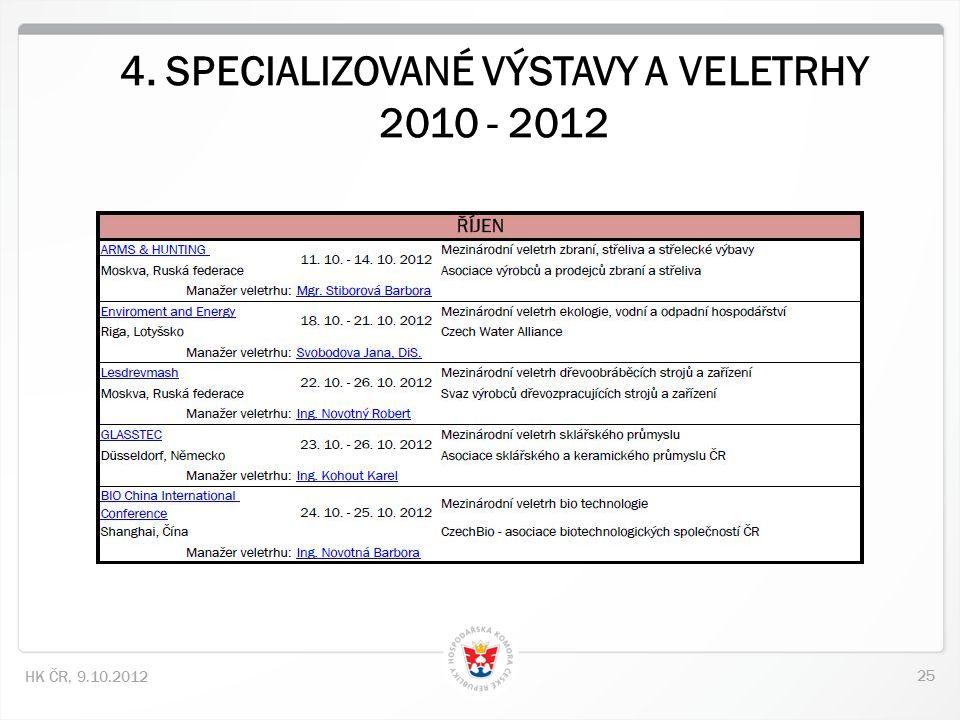 25 HK ČR, 9.10.2012