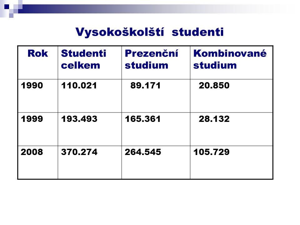 Vysokoškolští studenti RokStudenti celkem Prezenční studium Kombinované studium 1990110.021 89.171 20.850 1999193.493165.361 28.132 2008370.274264.545105.729