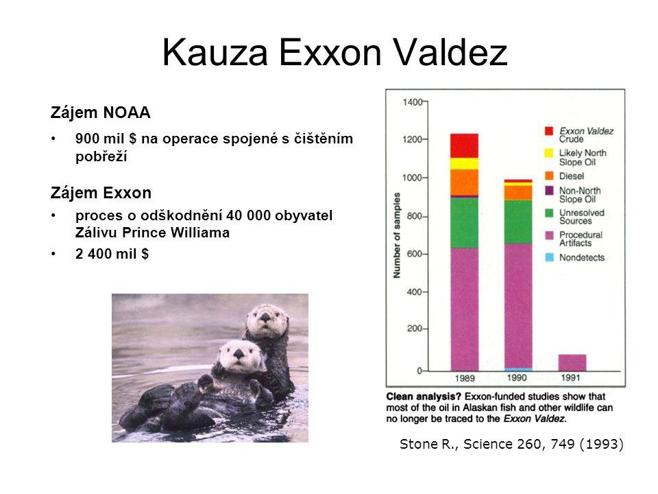 Kauza Exxon Valdez Zájem NOAA 900 mil $ na operace spojené s čištěním pobřeží Stone R., Science 260, 749 (1993) Zájem Exxon proces o odškodnění 40 000