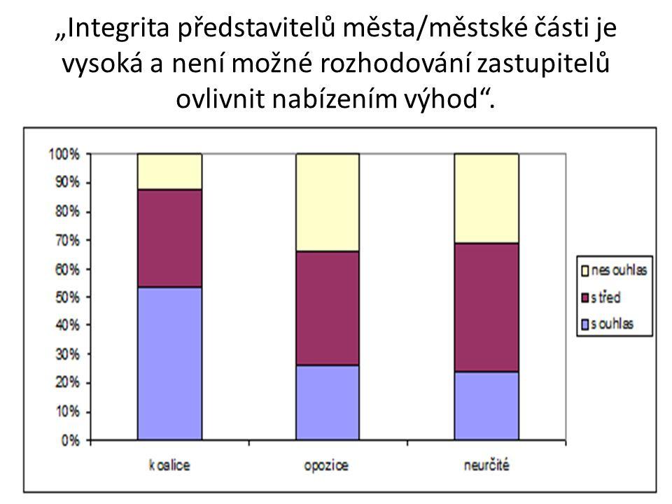Integrita představitelů – obce MSK kraje (2011)