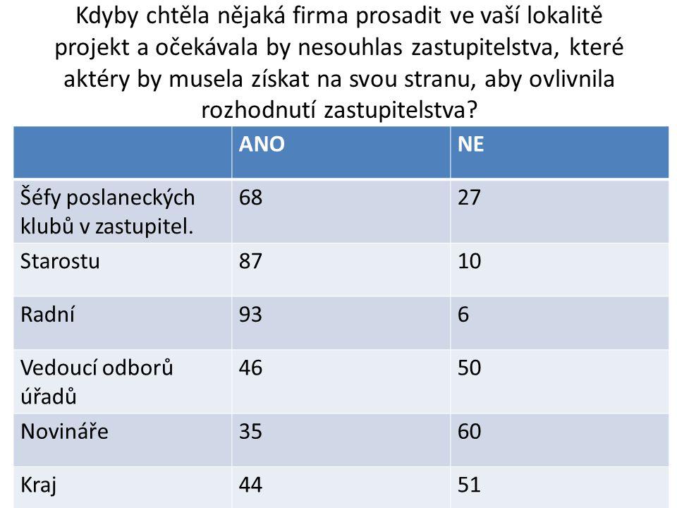 Mínění o rozšířenosti braní úplatků a korupce mezi veřejnými činiteli (5/2011)