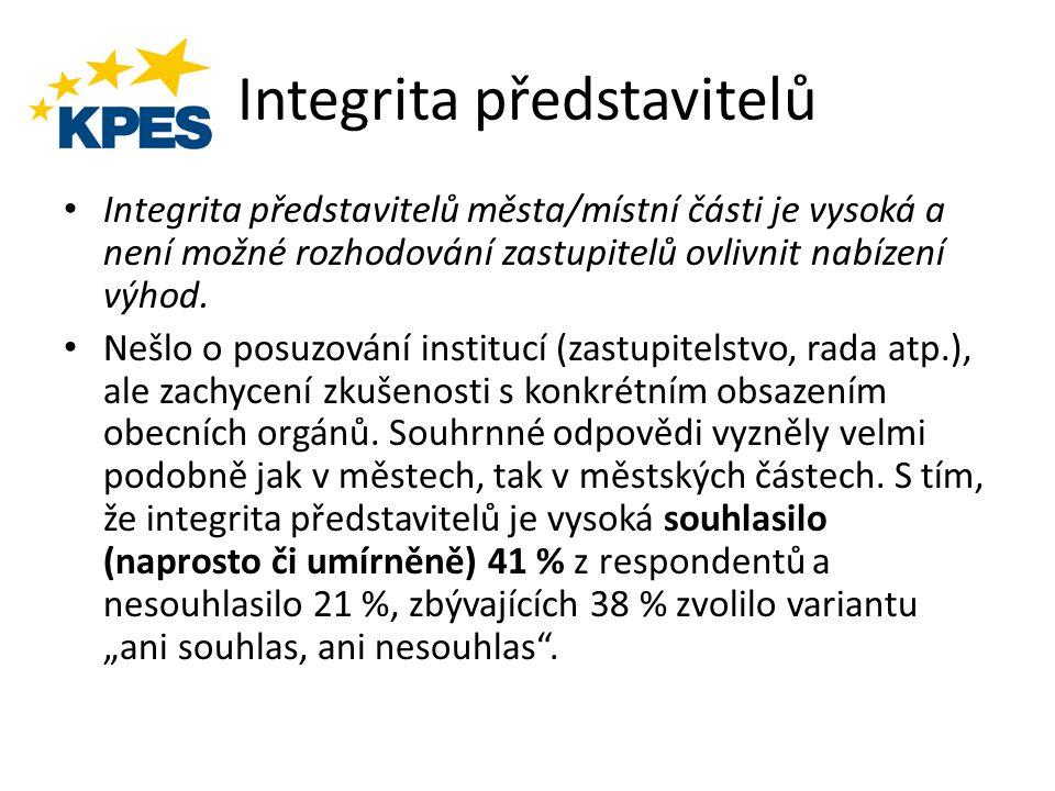 Integrita představitelů Integrita představitelů města/místní části je vysoká a není možné rozhodování zastupitelů ovlivnit nabízení výhod.