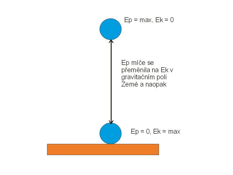 Zápis: Vzájemná přeměna pohybové a polohové energie tělesa  Polohová energie tělesa se při některých dějích přeměňuje na pohybovou energii tělesa a naopak.