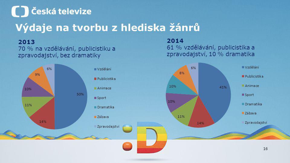 16 Výdaje na tvorbu z hlediska žánrů 2013 70 % na vzdělávání, publicistiku a zpravodajství, bez dramatiky 2014 61 % vzdělávání, publicistika a zpravod