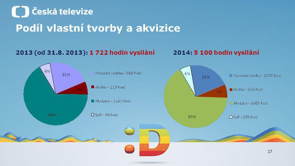 17 Podíl vlastní tvorby a akvizice 2013 (od 31.8. 2013): 1 722 hodin vysílání2014: 5 100 hodin vysílání