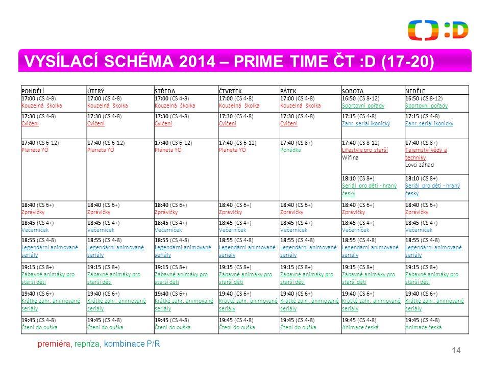 14 VYSÍLACÍ SCHÉMA 2014 – PRIME TIME ČT :D (17-20) PONDĚLÍÚTERÝSTŘEDAČTVRTEKPÁTEKSOBOTANEDĚLE 17:00 (CS 4-8) Kouzelná školka 16:50 (CS 8-12) Sportovní pořady 17:30 (CS 4-8) Cvičení 17:15 (CS 4-8) Zahr.