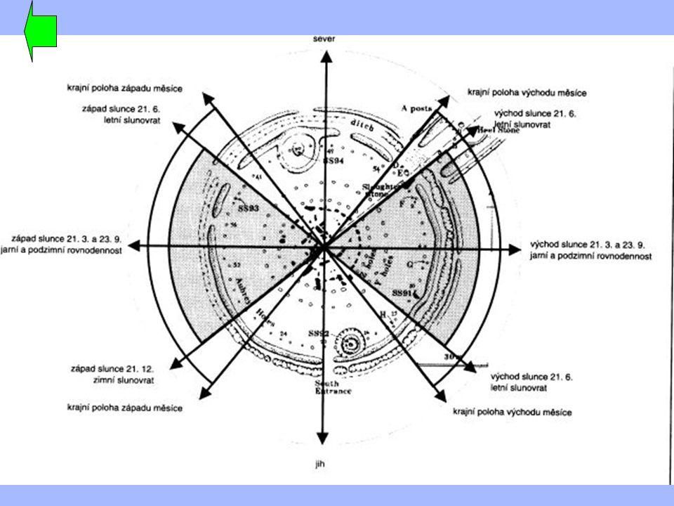 Kromlechy zprostředkovávaly spojení s energií jak zemskou tak vesmírnou, sledovaly pohyb nebeských těles a vyjadřovaly jejich uctívání.