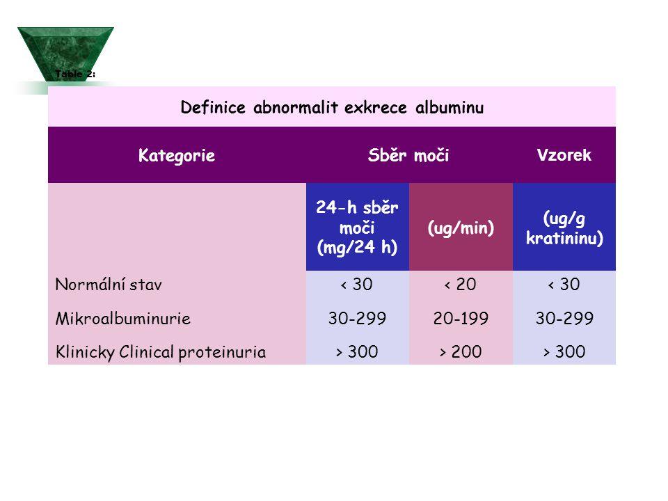 Table 2: Definice abnormalit exkrece albuminu KategorieSběr moči Vzorek 24-h sběr moči (mg/24 h) (ug/min) (ug/g kratininu) Normální stav< 30< 20< 30 M