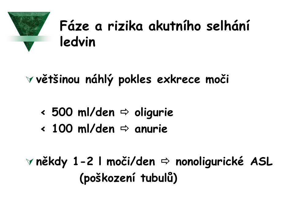 Fáze a rizika akutního selhání ledvin  většinou náhlý pokles exkrece moči < 500 ml/den  oligurie < 100 ml/den  anurie  někdy 1-2 l moči/den  nono