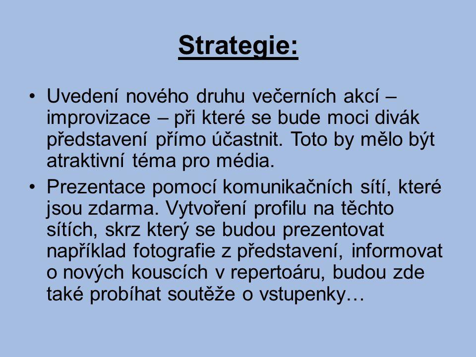 Strategie: Uvedení nového druhu večerních akcí – improvizace – při které se bude moci divák představení přímo účastnit.