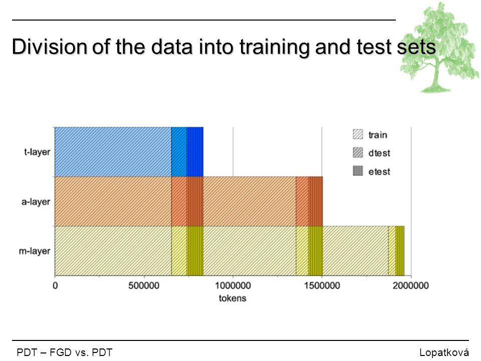 Division of the data into training and test sets PDT – FGD vs. PDT Lopatková