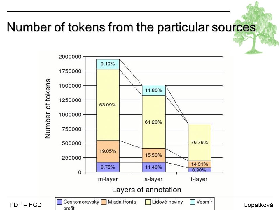 Number of tokens from the particular sources PDT – FGD Lopatková