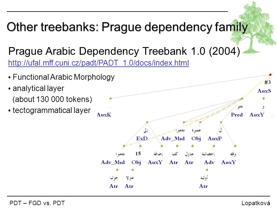 Other treebanks: Prague dependency family PDT – FGD vs. PDT Lopatková Prague Arabic Dependency Treebank 1.0 (2004) http://ufal.mff.cuni.cz/padt/PADT_1