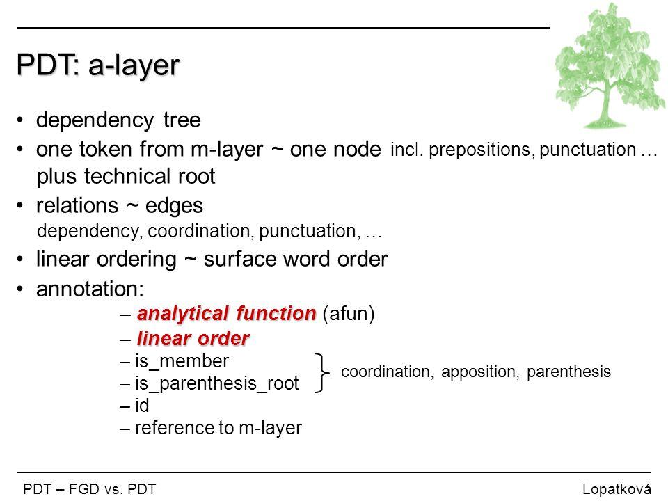 PDT: a-layer Některé kontury problému se však po oživením Havlovým projevem zdají být jasnější.