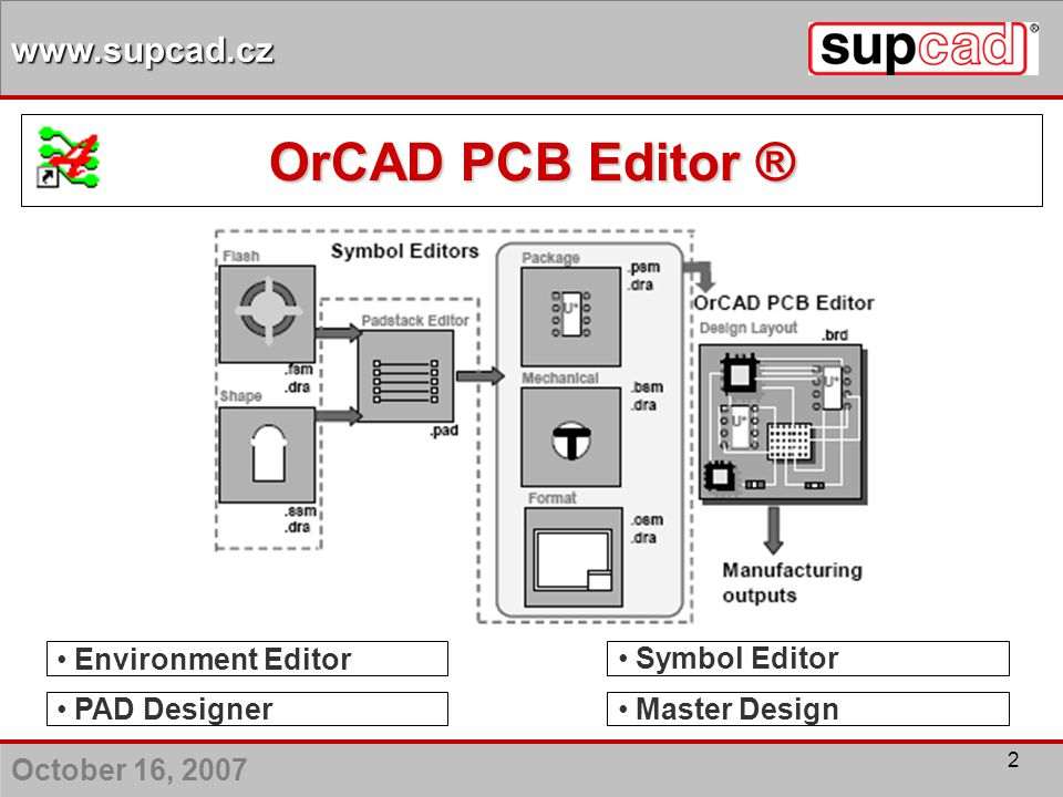 October 16, 2007 www.supcad.cz 23 Routing – interaktivní návrh Fanout Miter Route Nets By Pick Smooth Gloss OrCAD PCB Editor ®