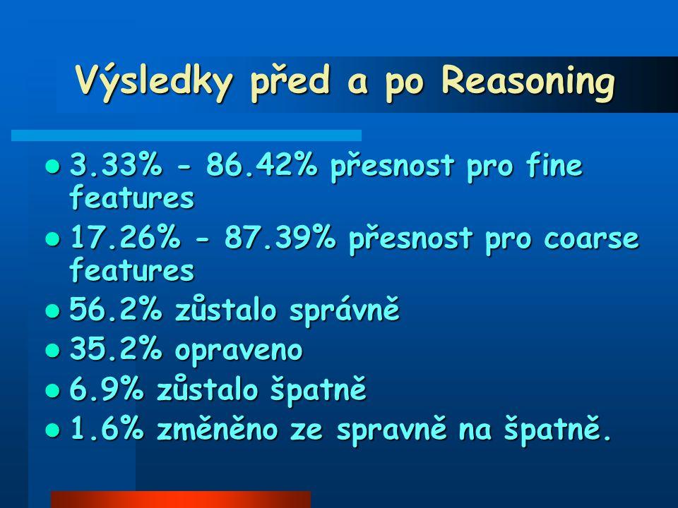 Výsledky před a po Reasoning 3.33% - 86.42% přesnost pro fine features 3.33% - 86.42% přesnost pro fine features 17.26% - 87.39% přesnost pro coarse features 17.26% - 87.39% přesnost pro coarse features 56.2% zůstalo správně 56.2% zůstalo správně 35.2% opraveno 35.2% opraveno 6.9% zůstalo špatně 6.9% zůstalo špatně 1.6% změněno ze spravně na špatně.