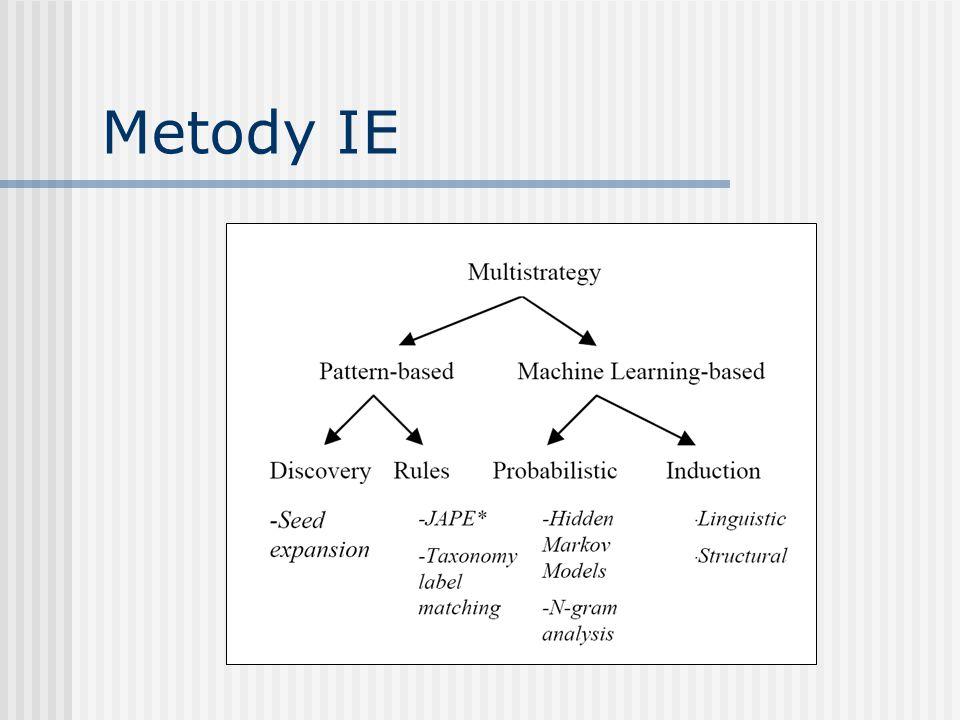 Metody IE