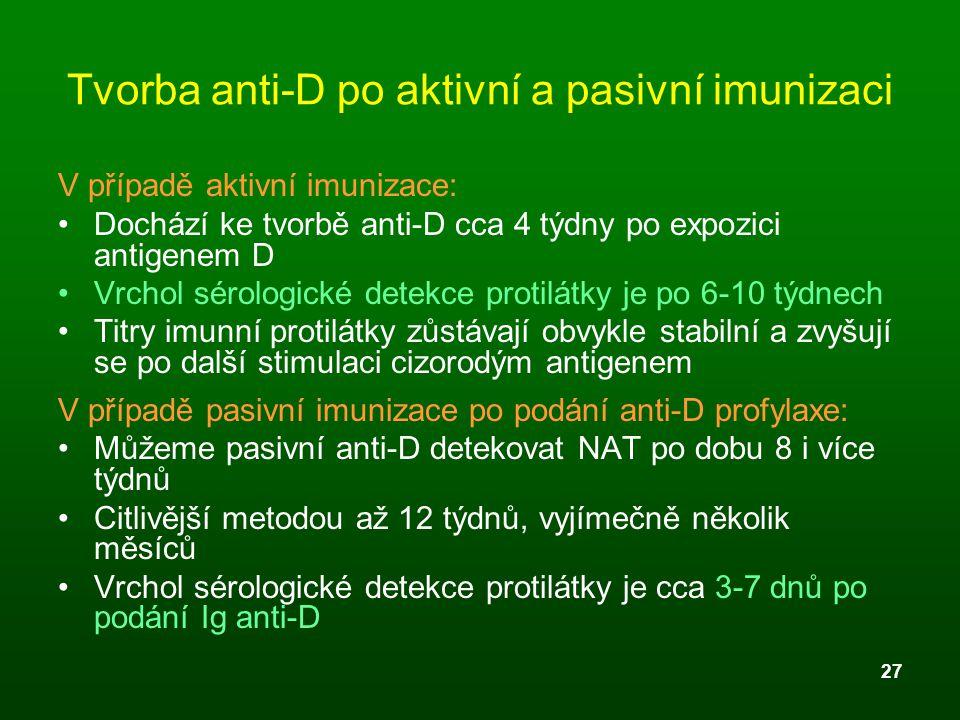 27 Tvorba anti-D po aktivní a pasivní imunizaci V případě aktivní imunizace: Dochází ke tvorbě anti-D cca 4 týdny po expozici antigenem D Vrchol sérol
