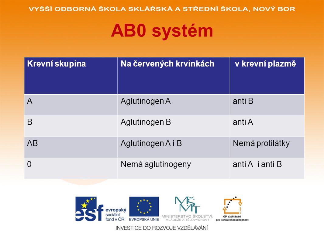 AB0 systém Krevní skupinaNa červených krvinkách v krevní plazmě AAglutinogen Aanti B BAglutinogen Banti A ABAglutinogen A i BNemá protilátky 0Nemá aglutinogenyanti A i anti B