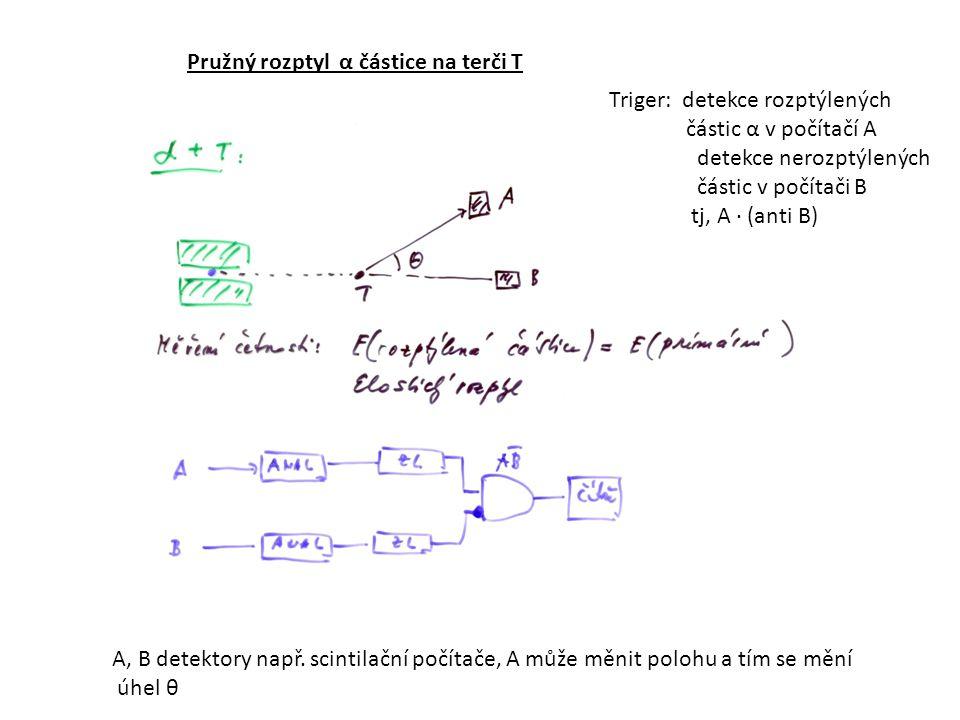 Pružný rozptyl α částice na terči T A, B detektory např.