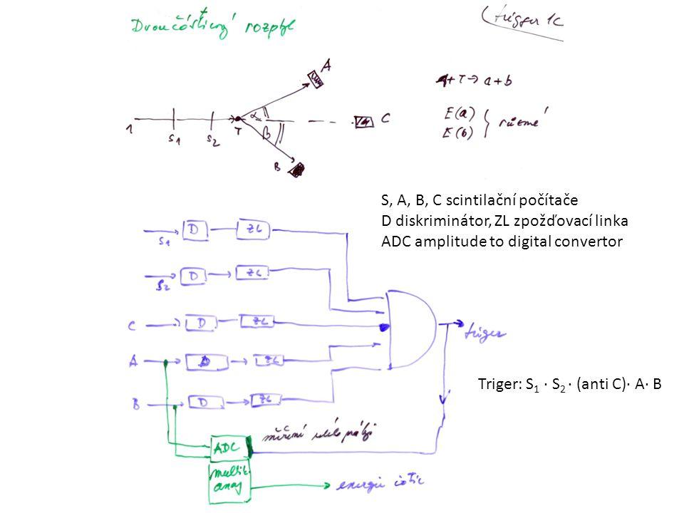 S, A, B, C scintilační počítače D diskriminátor, ZL zpožďovací linka ADC amplitude to digital convertor Triger: S 1 ∙ S 2 ∙ (anti C)∙ A∙ B