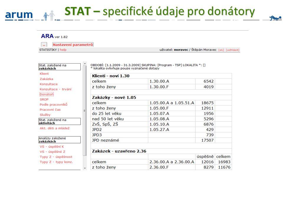 STAT – specifické údaje pro donátory