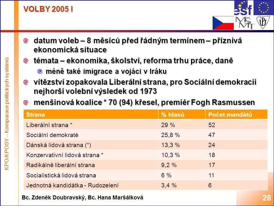 Highest academic title and first + last name of teacher, 2008 VOLBY 2005 I datum voleb – 8 měsíců před řádným termínem – příznivá ekonomická situace témata – ekonomika, školství, reforma trhu práce, daně méně také imigrace a vojáci v Iráku vítězství zopakovala Liberální strana, pro Sociální demokracii nejhorší volební výsledek od 1973 menšinová koalice * 70 (94) křesel, premiér Fogh Rasmussen 28 Strana% hlasůPočet mandátů Liberální strana *29 %52 Sociální demokraté25,8 %47 Dánská lidová strana (*)13,3 %24 Konzervativní lidová strana *10,3 %18 Radikálně liberální strana9,2 %17 Socialistická lidová strana6 %11 Jednotná kandidátka - Rudozelení3,4 %6 KPO/KPOSY – Komparace politických systémů