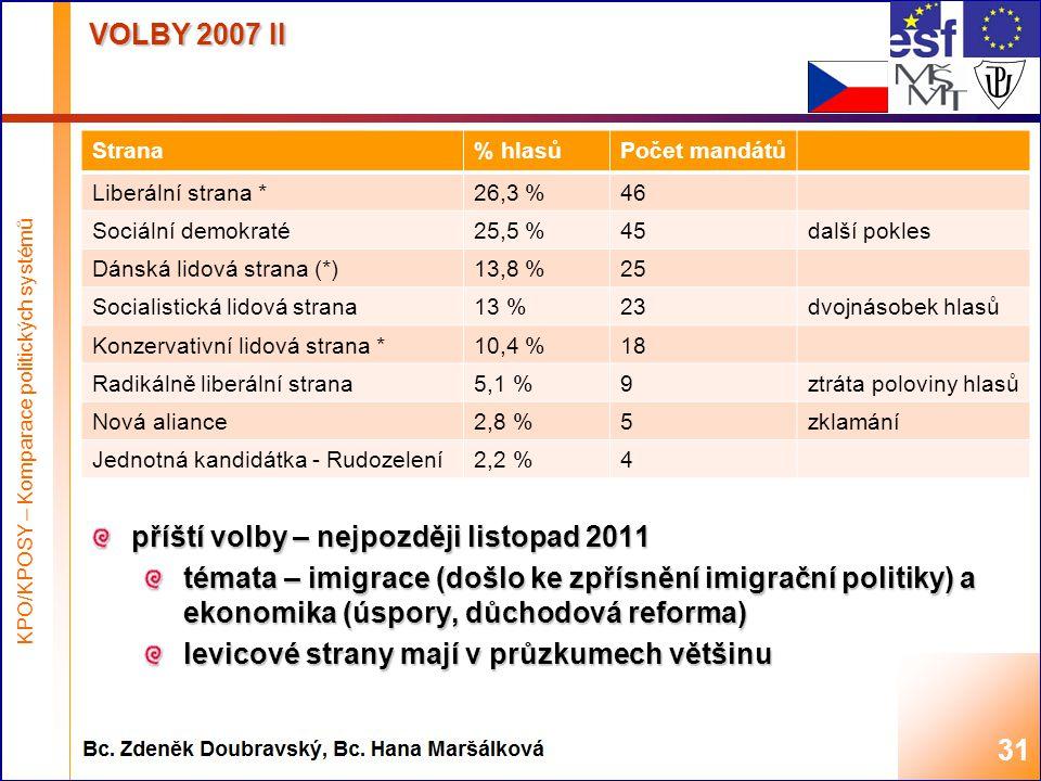 Highest academic title and first + last name of teacher, 2008 VOLBY 2007 II 31 Strana% hlasůPočet mandátů Liberální strana *26,3 %46 Sociální demokraté25,5 %45další pokles Dánská lidová strana (*)13,8 %25 Socialistická lidová strana13 %23dvojnásobek hlasů Konzervativní lidová strana *10,4 %18 Radikálně liberální strana5,1 %9ztráta poloviny hlasů Nová aliance2,8 %5zklamání Jednotná kandidátka - Rudozelení2,2 %4 KPO/KPOSY – Komparace politických systémů příští volby – nejpozději listopad 2011 témata – imigrace (došlo ke zpřísnění imigrační politiky) a ekonomika (úspory, důchodová reforma) levicové strany mají v průzkumech většinu