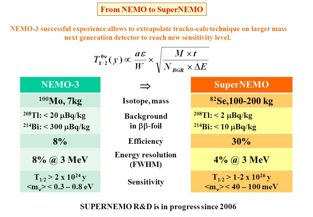 From NEMO to SuperNEMO SUPERNEMO R&D is in progress since 2006 NEMO-3  SuperNEMO 100 Mo, 7kg Isotope, mass 82 Se,100-200 kg 208 Tl: < 20  Bq/kg 214 Bi: < 300  Bq/kg Background in  -foil 208 Tl: < 2  Bq/kg 214 Bi: < 10  Bq/kg 8% Efficiency 30% 8% @ 3 MeV Energy resolution (FWHM) 4% @ 3 MeV T 1/2 > 2 x 10 24 y < 0.3 – 0.8 eV Sensitivity T 1/2 > 1-2 x 10 26 y < 40 – 100 meV NEMO-3 successful experience allows to extrapolate tracko-calo technique on larger mass next generation detector to reach new sensitivity level.