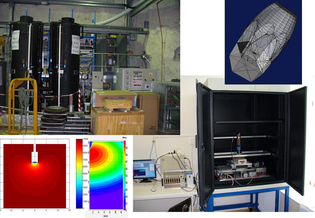 27.01.2009NEMO3/SuperNEMO collaboration meeting, Prague 19 11.912.5 13.7 13.9 14.113.811.8 12.711.5 20 mm Scintillator response vs irradiation position 91.588.6 85.5 87.3 89.9 91.988.7 90.6 92.5 Scintillator position scan Irradiated area   11.6 mm FWHM @ 1 MeV, % Peak position, ADC