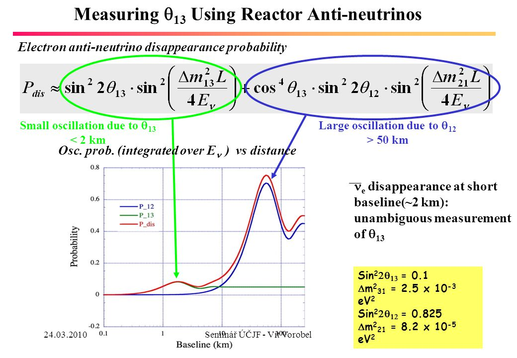 23 Measuring  13 Using Reactor Anti-neutrinos Electron anti-neutrino disappearance probability Sin 2   = 0.1  m 2 31 = 2.5 x 10 -3 eV 2 Sin 2   = 0.825  m 2 21 = 8.2 x 10 -5 eV 2 Small oscillation due to  13 < 2 km Large oscillation due to  12 > 50 km e disappearance at short baseline(~2 km): unambiguous measurement of  13 Osc.