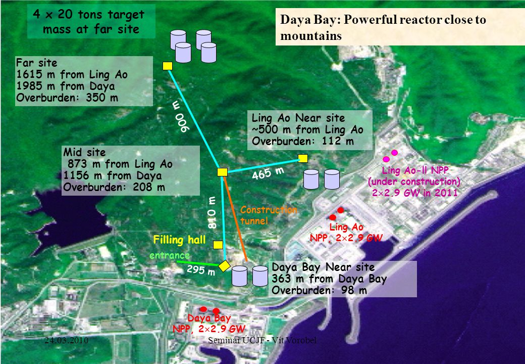 24 Total length: ~3100 m Daya Bay NPP, 2  2.9 GW Ling Ao NPP, 2  2.9 GW Ling Ao-ll NPP (under construction) 2  2.9 GW in 2011 295 m 810 m 465 m 900 m Daya Bay Near site 363 m from Daya Bay Overburden: 98 m Ling Ao Near site ~500 m from Ling Ao Overburden: 112 m Far site 1615 m from Ling Ao 1985 m from Daya Overburden: 350 m entrance Filling hall Mid site 873 m from Ling Ao 1156 m from Daya Overburden: 208 m Construction tunnel 4 x 20 tons target mass at far site Daya Bay: Powerful reactor close to mountains 24.03.2010Seminář ÚČJF - Vít Vorobel