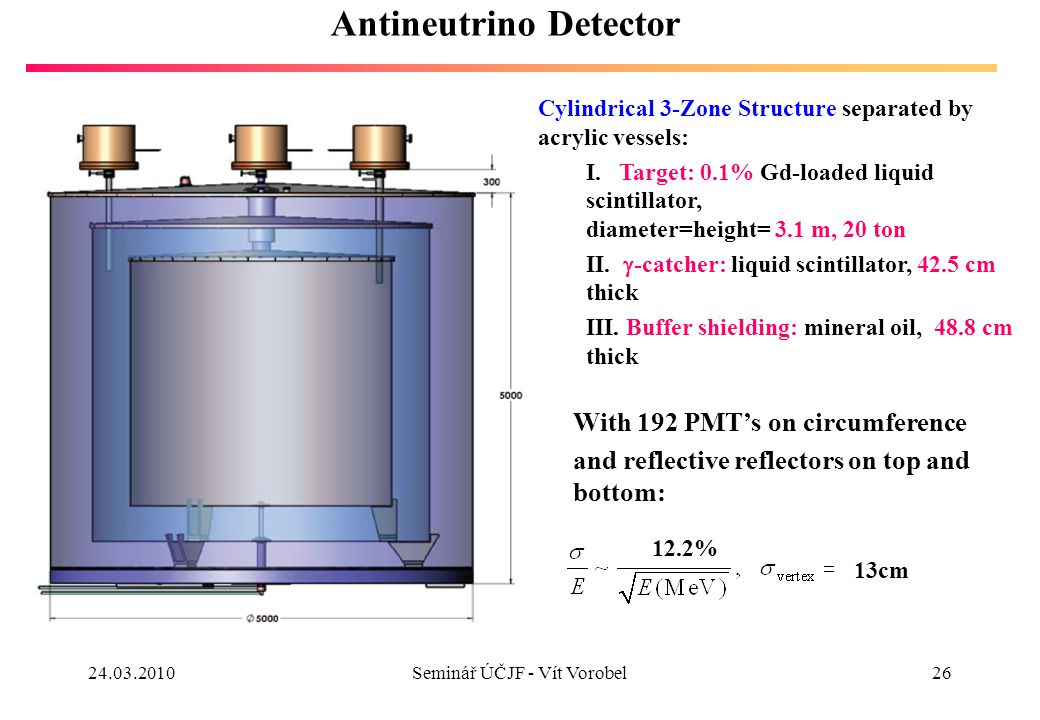 26 Antineutrino Detector Cylindrical 3-Zone Structure separated by acrylic vessels: I.