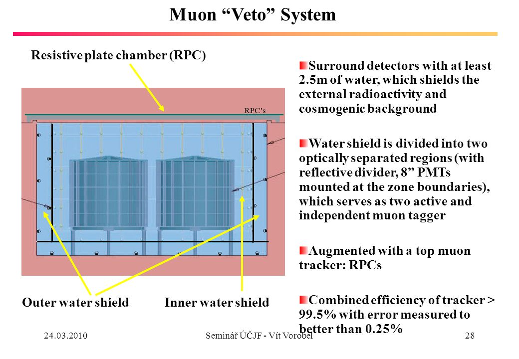 28 Muon Veto System Surround detectors with at least 2.5m of water, which shields the external radioactivity and cosmogenic background Water shield is divided into two optically separated regions (with reflective divider, 8 PMTs mounted at the zone boundaries), which serves as two active and independent muon tagger Augmented with a top muon tracker: RPCs Combined efficiency of tracker > 99.5% with error measured to better than 0.25% Resistive plate chamber (RPC) Inner water shieldOuter water shield 24.03.2010Seminář ÚČJF - Vít Vorobel