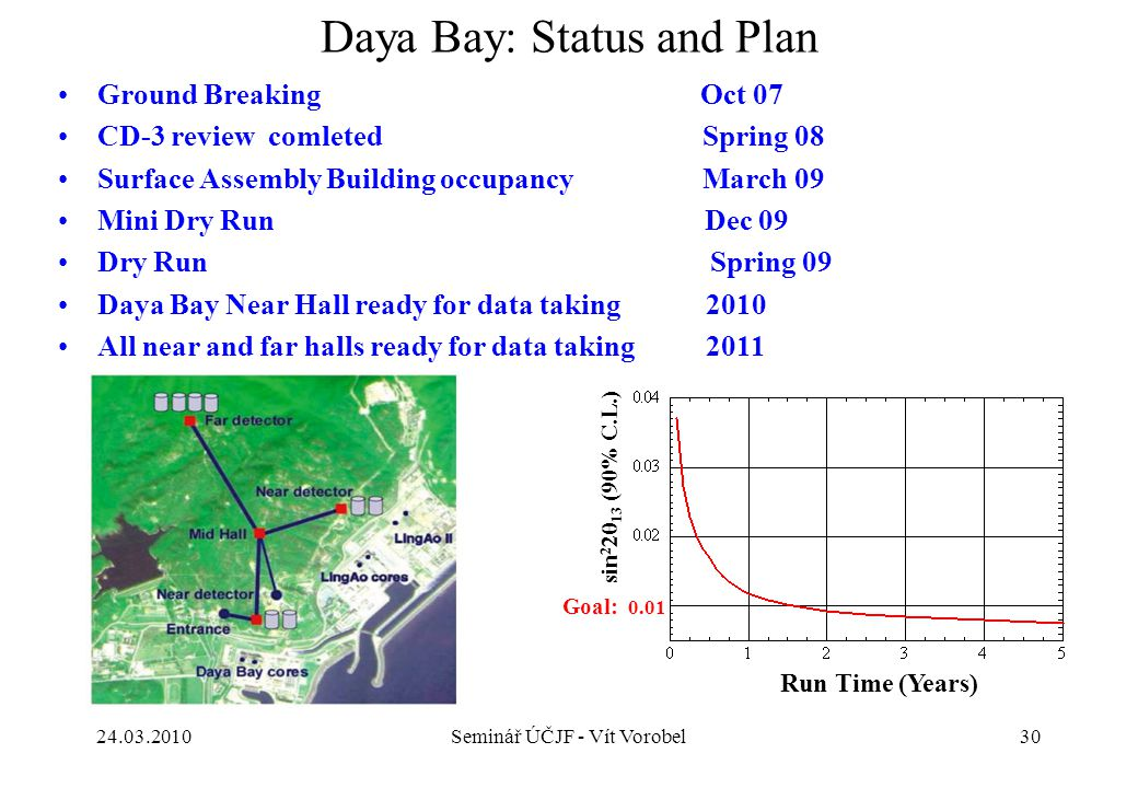 30 Daya Bay: Status and Plan Ground Breaking Oct 07 CD-3 reviewcomleted Spring 08 Surface Assembly Building occupancy March 09 Mini Dry Run Dec 09 Dry Run Spring 09 Daya Bay Near Hall ready for data taking 2010 All near and far halls ready for data taking 2011 Run Time (Years) sin 2 2  13 0.01 Goal: sin 2 2  13 (90% C.L.) 24.03.2010Seminář ÚČJF - Vít Vorobel