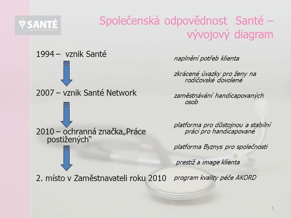 """3 Společenská odpovědnost Santé – vývojový diagram 1994 – vznik Santé 2007 – vznik Santé Network 2010 – ochranná značka""""Práce postižených"""" 2. místo v"""