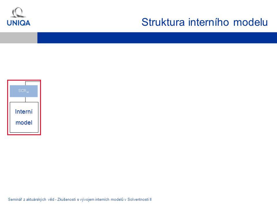 Struktura interního modelu Seminář z aktuárských věd - Zkušenosti s vývojem interních modelů v Solventnosti II Internímodel