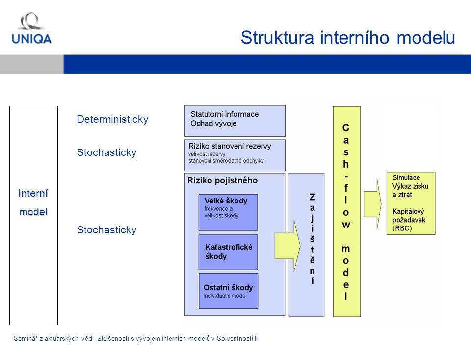 Struktura interního modelu Seminář z aktuárských věd - Zkušenosti s vývojem interních modelů v Solventnosti II Internímodel Deterministicky Stochastic
