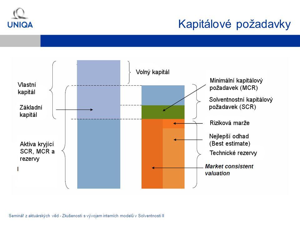 Kapitálové požadavky Seminář z aktuárských věd - Zkušenosti s vývojem interních modelů v Solventnosti II