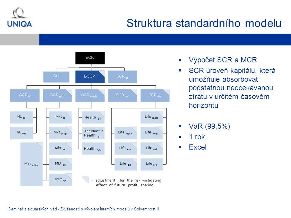 Struktura standardního modelu Seminář z aktuárských věd - Zkušenosti s vývojem interních modelů v Solventnosti II  Výpočet SCR a MCR  SCR úroveň kapitálu, která umožňuje absorbovat podstatnou neočekávanou ztrátu v určitém časovém horizontu  VaR (99,5%)  1 rok  Excel