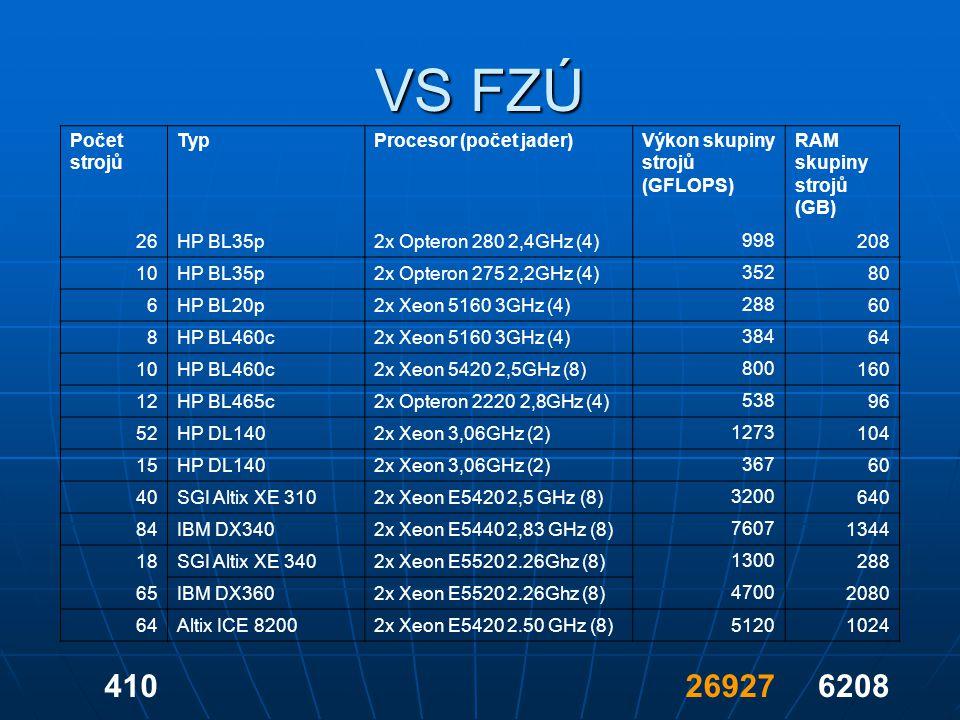 VS FZÚ Počet strojů TypProcesor (počet jader)Výkon skupiny strojů (GFLOPS) RAM skupiny strojů (GB) 26HP BL35p2x Opteron 280 2,4GHz (4) 998 208 10HP BL35p2x Opteron 275 2,2GHz (4) 352 80 6HP BL20p2x Xeon 5160 3GHz (4) 288 60 8HP BL460c2x Xeon 5160 3GHz (4) 384 64 10HP BL460c2x Xeon 5420 2,5GHz (8) 800 160 12HP BL465c2x Opteron 2220 2,8GHz (4) 538 96 52HP DL1402x Xeon 3,06GHz (2) 1273 104 15HP DL1402x Xeon 3,06GHz (2) 367 60 40SGI Altix XE 3102x Xeon E5420 2,5 GHz (8) 3200 640 84IBM DX3402x Xeon E5440 2,83 GHz (8) 7607 1344 18SGI Altix XE 3402x Xeon E5520 2.26Ghz (8) 1300 288 65IBM DX3602x Xeon E5520 2.26Ghz (8) 4700 2080 64Altix ICE 82002x Xeon E5420 2.50 GHz (8)51201024 410269276208