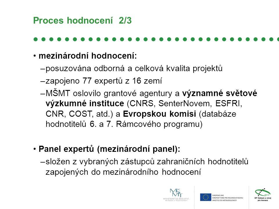 Proces hodnocení 2/3 mezinárodní hodnocení: –posuzována odborná a celková kvalita projektů –zapojeno 77 expertů z 16 zemí –MŠMT oslovilo grantové agentury a významné světové výzkumné instituce (CNRS, SenterNovem, ESFRI, CNR, COST, atd.) a Evropskou komisi (databáze hodnotitelů 6.