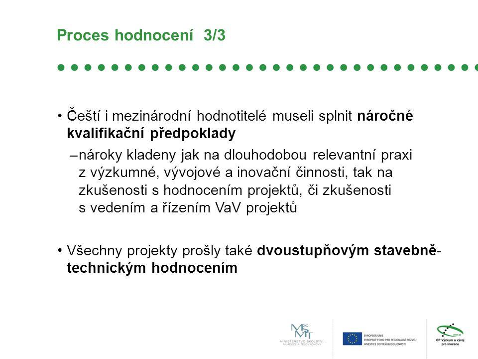 Proces hodnocení 3/3 Čeští i mezinárodní hodnotitelé museli splnit náročné kvalifikační předpoklady –nároky kladeny jak na dlouhodobou relevantní praxi z výzkumné, vývojové a inovační činnosti, tak na zkušenosti s hodnocením projektů, či zkušenosti s vedením a řízením VaV projektů Všechny projekty prošly také dvoustupňovým stavebně- technickým hodnocením