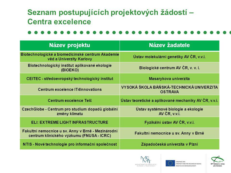 Seznam postupujících projektových žádostí – Centra excelence Název projektuNázev žadatele Biotechnologické a biomedicínské centrum Akademie věd a Univ