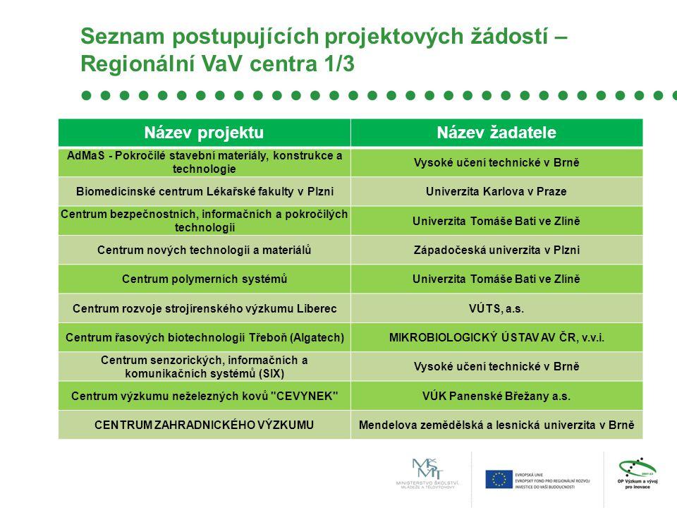 Seznam postupujících projektových žádostí – Regionální VaV centra 1/3 Název projektuNázev žadatele AdMaS - Pokročilé stavební materiály, konstrukce a