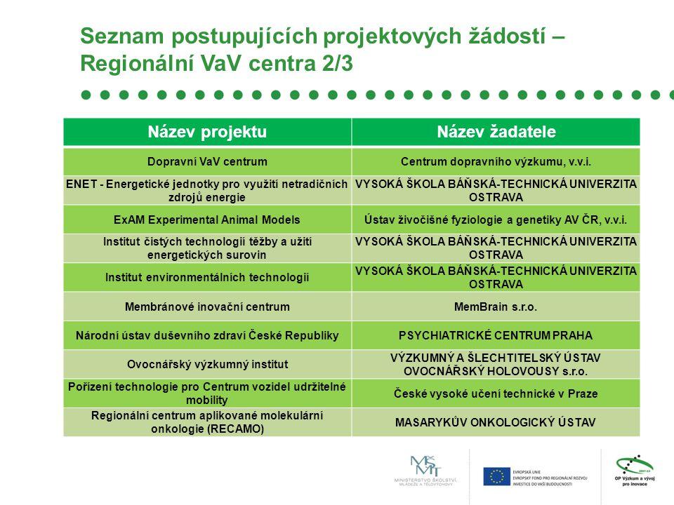 Seznam postupujících projektových žádostí – Regionální VaV centra 2/3 Název projektuNázev žadatele Dopravní VaV centrumCentrum dopravního výzkumu, v.v.i.