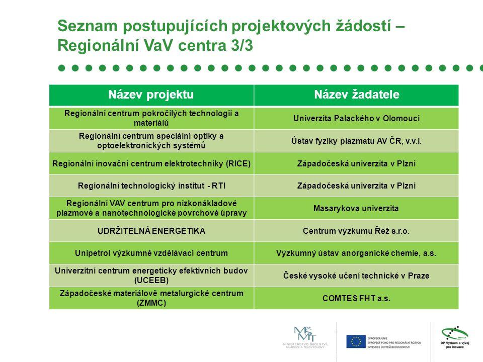 Seznam postupujících projektových žádostí – Regionální VaV centra 3/3 Název projektuNázev žadatele Regionální centrum pokročilých technologií a materi