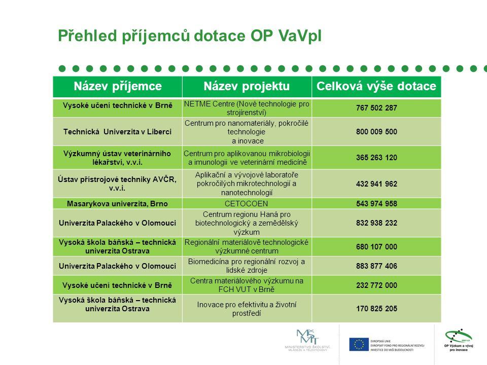 Přehled příjemců dotace OP VaVpI Název příjemceNázev projektuCelková výše dotace Vysoké učení technické v Brně NETME Centre (Nové technologie pro stro