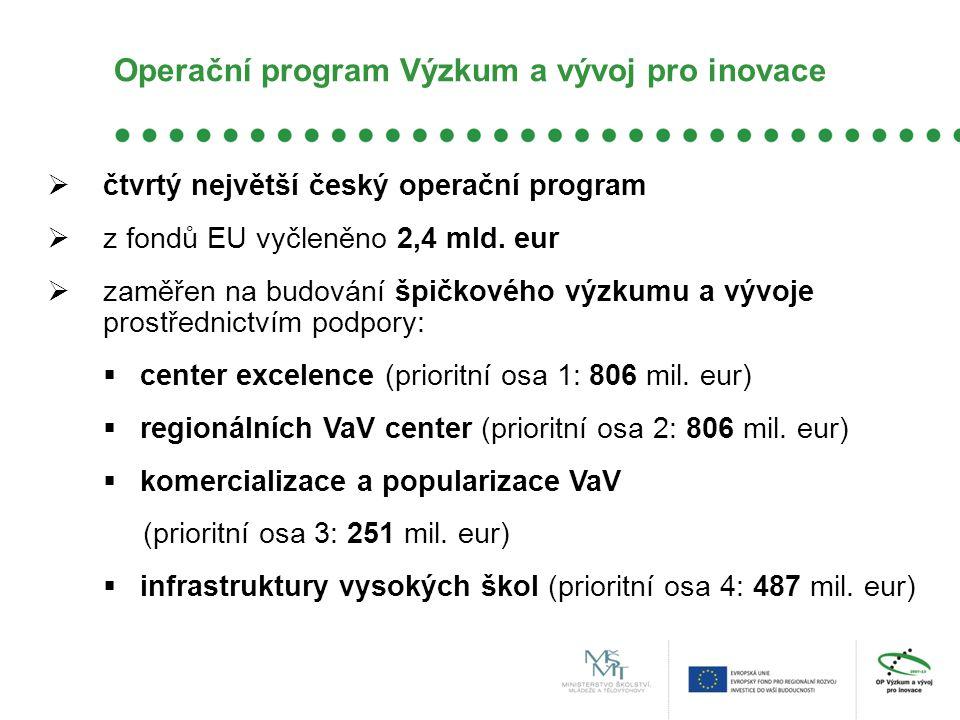 Operační program Výzkum a vývoj pro inovace  čtvrtý největší český operační program  z fondů EU vyčleněno 2,4 mld. eur  zaměřen na budování špičkov